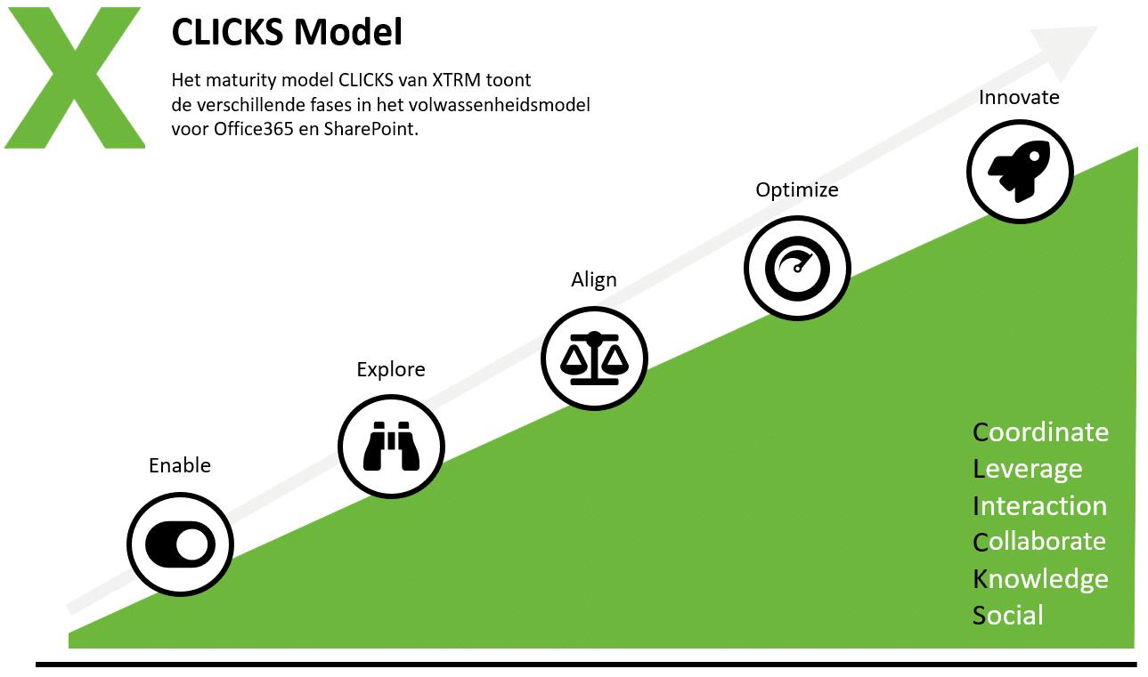 Clicks-model
